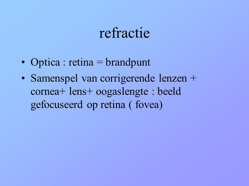 refractie •Optica : retina = brandpunt •Samenspel van corrigerende lenzen + cornea+ lens+ oogaslengte : beeld gefocuseerd op retina ( fovea)