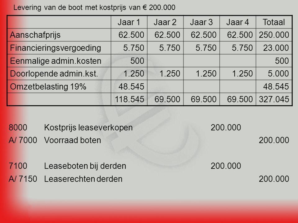 Levering van de boot met kostprijs van € 200.000 Jaar 1Jaar 2Jaar 3Jaar 4Totaal Aanschafprijs62.500 250.000 Financieringsvergoeding5.750 23.000 Eenmalige admin.kosten500 Doorlopende admin.kst.1.250 5.000 Omzetbelasting 19%48.545 118.54569.500 327.045 200.000Leaserechten derdenA/ 7150 200.000Leaseboten bij derden7100 200.000Voorraad botenA/ 7000 200.000Kostprijs leaseverkopen8000
