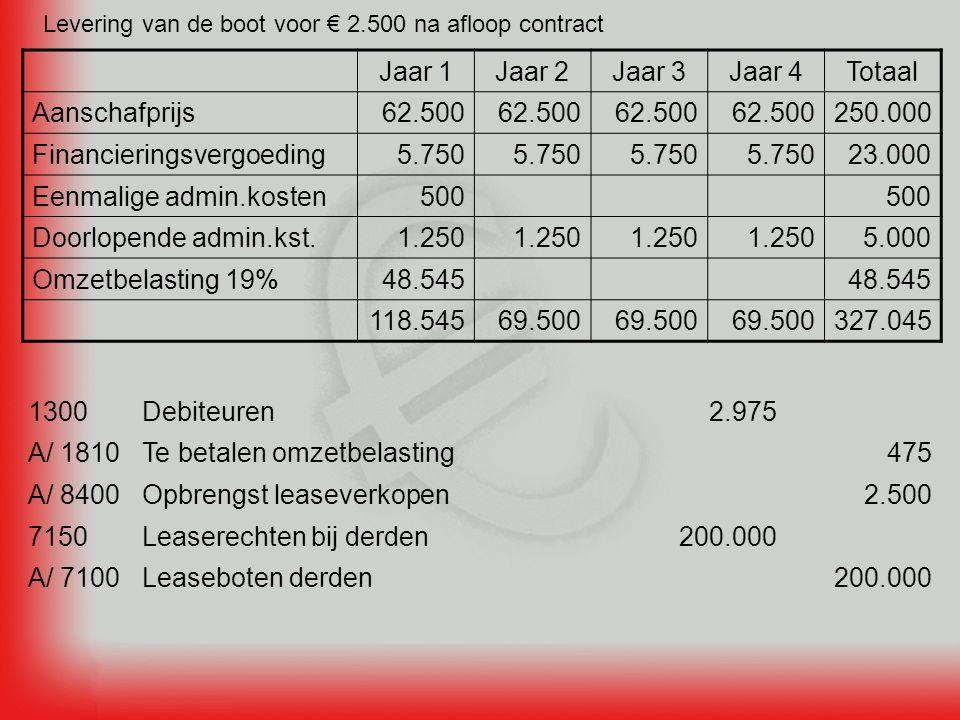 Levering van de boot voor € 2.500 na afloop contract Jaar 1Jaar 2Jaar 3Jaar 4Totaal Aanschafprijs62.500 250.000 Financieringsvergoeding5.750 23.000 Eenmalige admin.kosten500 Doorlopende admin.kst.1.250 5.000 Omzetbelasting 19%48.545 118.54569.500 327.045 2.500Opbrengst leaseverkopenA/ 8400 200.000Leaseboten derdenA/ 7100 200.000Leaserechten bij derden7150 475Te betalen omzetbelastingA/ 1810 2.975Debiteuren1300