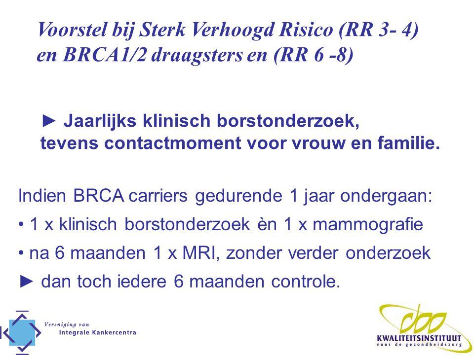 Voorstel bij Sterk Verhoogd Risico (RR 3- 4) en BRCA1/2 draagsters en (RR 6 -8) ► Jaarlijks klinisch borstonderzoek, tevens contactmoment voor vrouw e