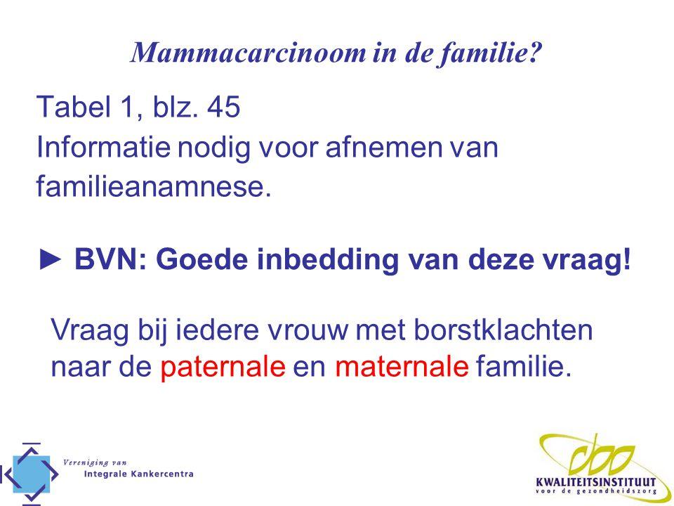 Mammacarcinoom in de familie? Tabel 1, blz. 45 Informatie nodig voor afnemen van familieanamnese. ► BVN: Goede inbedding van deze vraag! Vraag bij ied