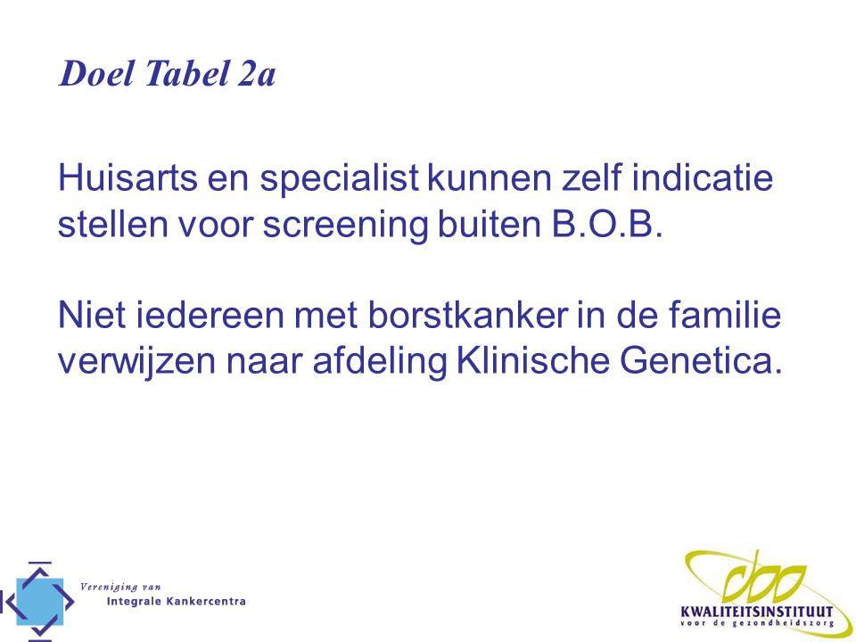 Doel Tabel 2a Huisarts en specialist kunnen zelf indicatie stellen voor screening buiten B.O.B. Niet iedereen met borstkanker in de familie verwijzen