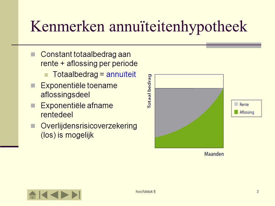 hoofdstuk 83 Kenmerken annuïteitenhypotheek  Constant totaalbedrag aan rente + aflossing per periode  Totaalbedrag = annuïteit  Exponentiële toename aflossingsdeel  Exponentiële afname rentedeel  Overlijdensrisicoverzekering (los) is mogelijk