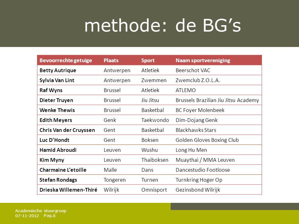 Pag. methode: de BG's 07-11-20128 Academische stuurgroep Bevoorrechte getuigePlaatsSportNaam sportvereniging Betty AutriqueAntwerpenAtletiekBeerschot