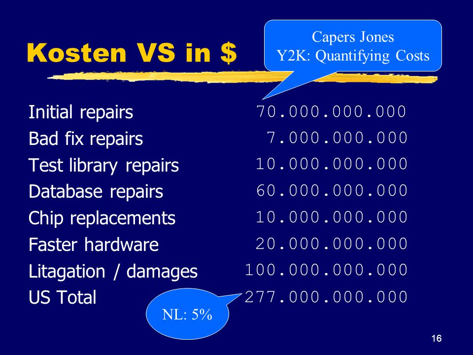 16 Kosten VS in $ Initial repairs Bad fix repairs Test library repairs Database repairs Chip replacements Faster hardware Litagation / damages US Total 70.000.000.000 7.000.000.000 10.000.000.000 60.000.000.000 10.000.000.000 20.000.000.000 100.000.000.000 277.000.000.000 Capers Jones Y2K: Quantifying Costs NL: 5%