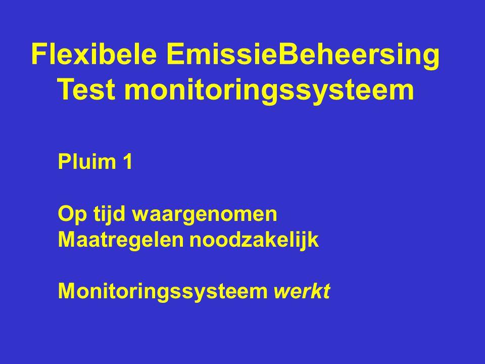 Flexibele EmissieBeheersing Test monitoringssysteem Pluim 1 Op tijd waargenomen Maatregelen noodzakelijk Monitoringssysteem werkt