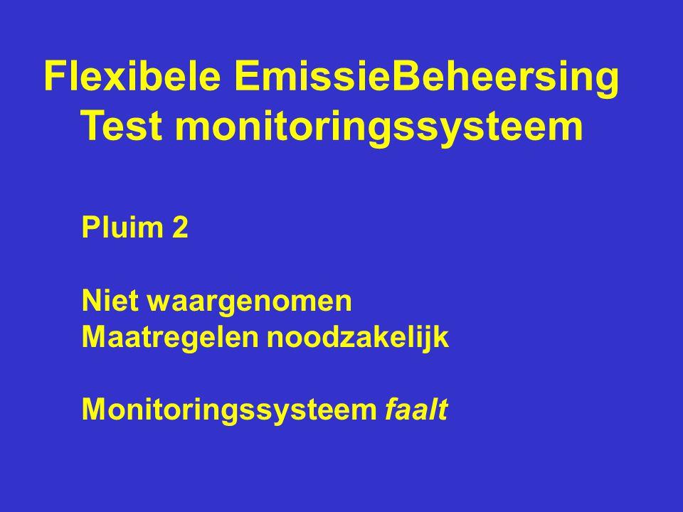 Flexibele EmissieBeheersing Test monitoringssysteem Pluim 2 Niet waargenomen Maatregelen noodzakelijk Monitoringssysteem faalt