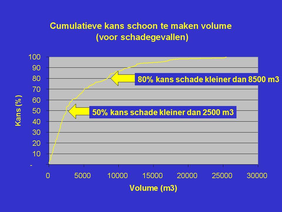50% kans schade kleiner dan 2500 m3 80% kans schade kleiner dan 8500 m3