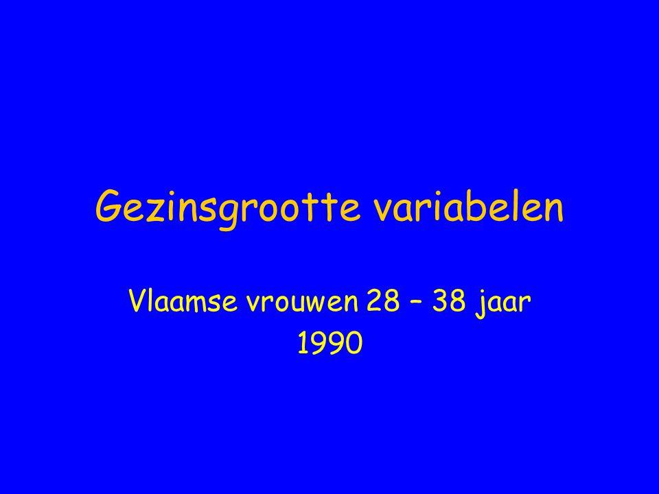 Gezinsgrootte variabelen Vlaamse vrouwen 28 – 38 jaar 1990
