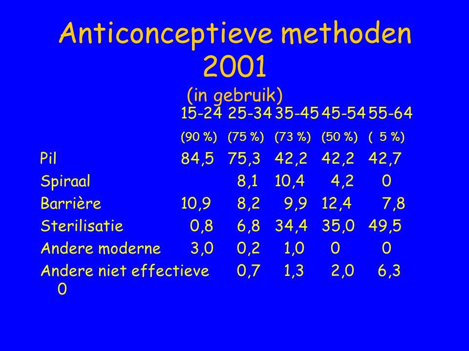 Anticonceptieve methoden 2001 (in gebruik) 15-2425-3435-4545-5455-64 (90 %) (75 %)(73 %)(50 %)( 5 %) Pil 84,575,342,242,242,7 Spiraal 8,110,4 4,2 0 Ba