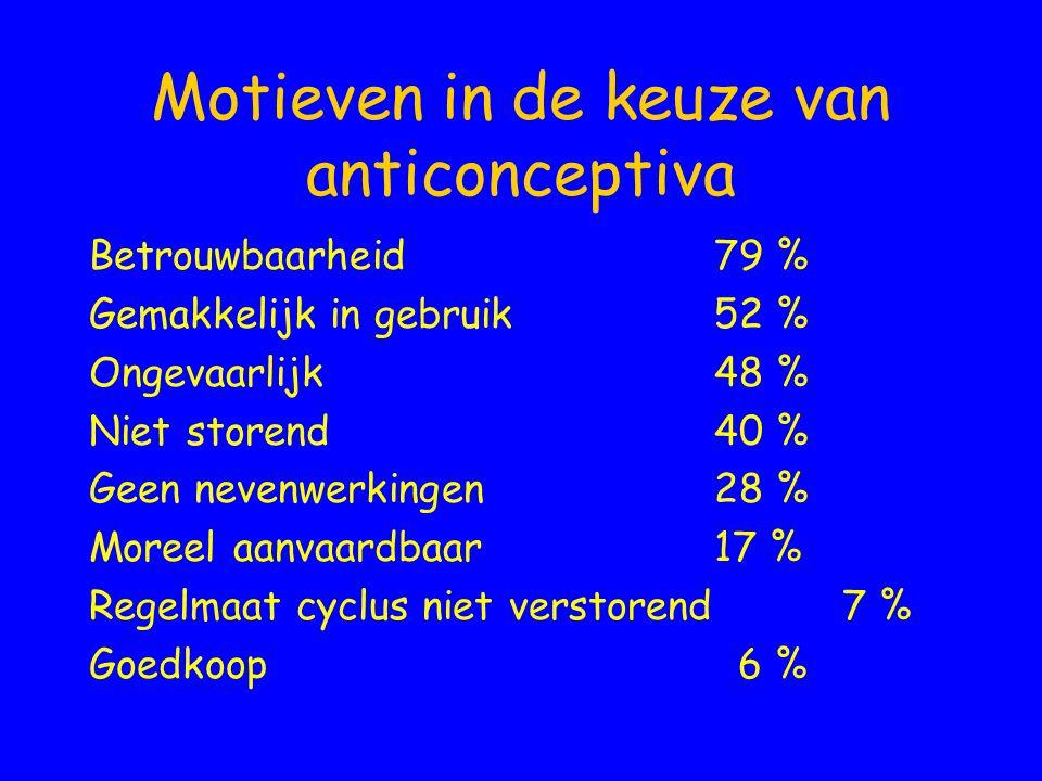 Motieven in de keuze van anticonceptiva Betrouwbaarheid79 % Gemakkelijk in gebruik52 % Ongevaarlijk48 % Niet storend 40 % Geen nevenwerkingen28 % More