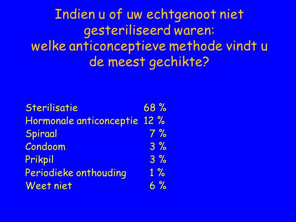 Indien u of uw echtgenoot niet gesteriliseerd waren: welke anticonceptieve methode vindt u de meest gechikte? Sterilisatie68 % Hormonale anticonceptie