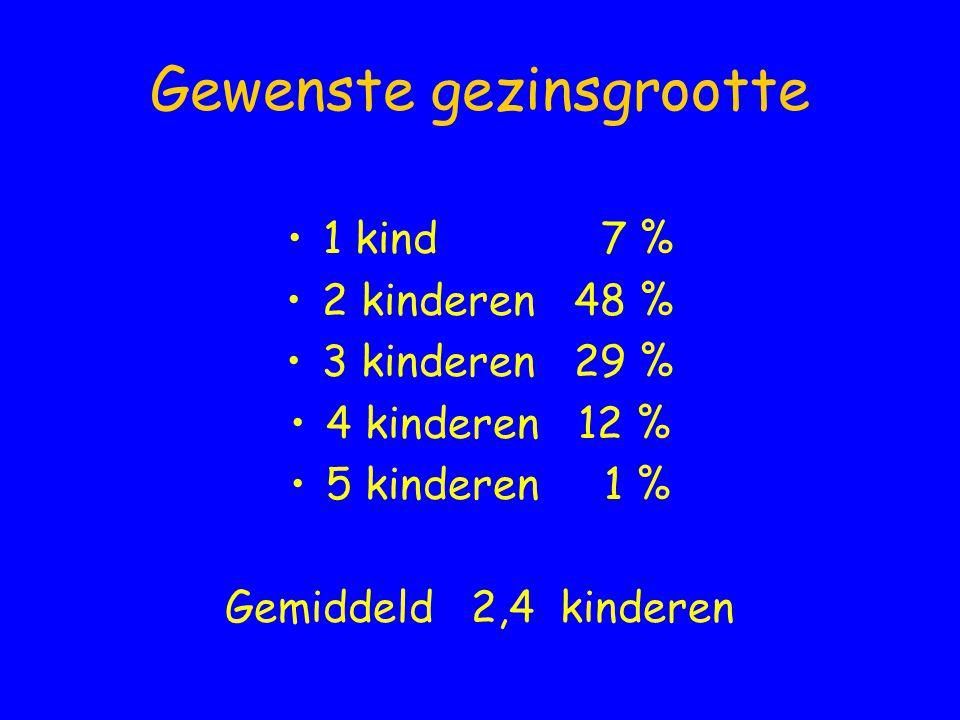 Gewenste gezinsgrootte •1 kind 7 % •2 kinderen48 % •3 kinderen29 % •4 kinderen12 % •5 kinderen 1 % Gemiddeld 2,4 kinderen