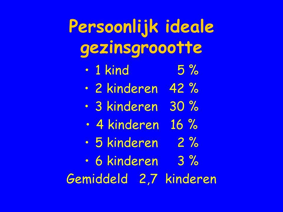 Persoonlijk ideale gezinsgroootte •1 kind 5 % •2 kinderen42 % •3 kinderen30 % •4 kinderen16 % •5 kinderen 2 % •6 kinderen 3 % Gemiddeld 2,7 kinderen