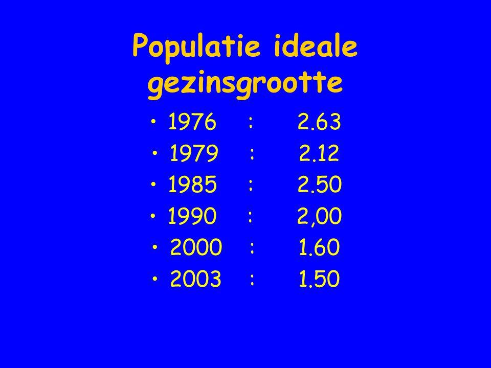 Populatie ideale gezinsgrootte •1976: 2.63 •1979: 2.12 •1985:2.50 •1990:2,00 •2000:1.60 •2003:1.50