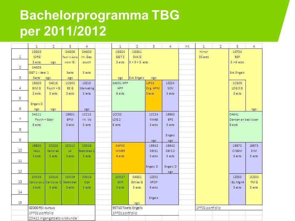 Bachelorprogramma TBG per 2011/2012 PAGE 72-7-2014
