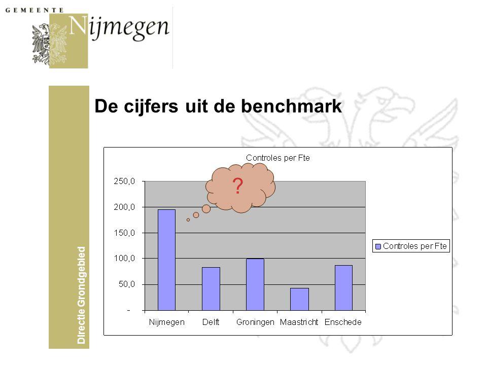 Directie Grondgebied De cijfers uit de benchmark ?