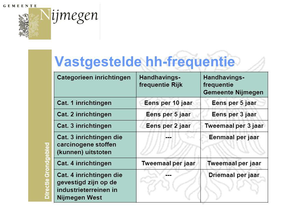 Directie Grondgebied Vastgestelde hh-frequentie Categorieen inrichtingenHandhavings- frequentie Rijk Handhavings- frequentie Gemeente Nijmegen Cat.
