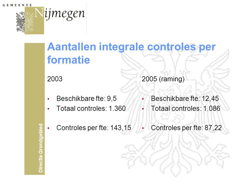 Directie Grondgebied Aantallen integrale controles per formatie 2003 • Beschikbare fte: 9,5 • Totaal controles: 1.360 • Controles per fte: 143,15 2005 (raming) • Beschikbare fte: 12,45 • Totaal controles: 1.086 • Controles per fte: 87,22