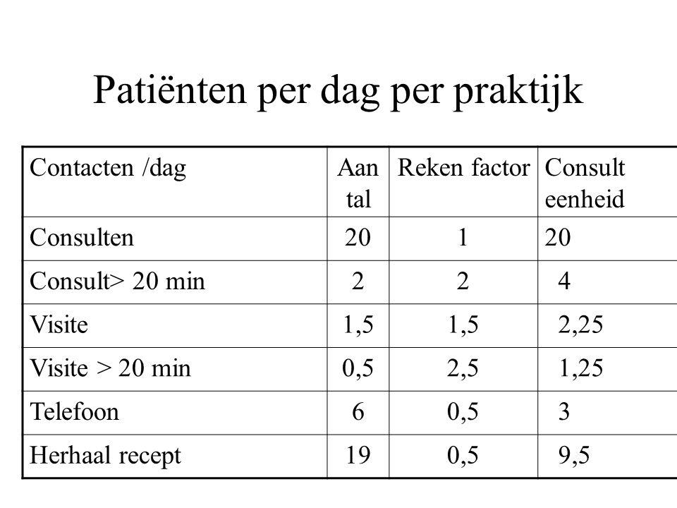 Patiënten per dag per praktijk Contacten /dagAan tal Reken factorConsult eenheid Consulten201 Consult> 20 min22 4 Visite1,5 2,25 Visite > 20 min0,52,5 1,25 Telefoon60,5 3 Herhaal recept190,5 9,5