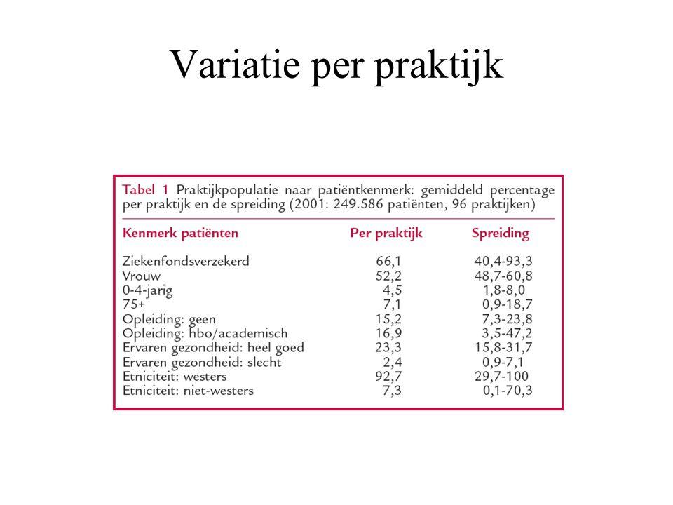 Variatie per praktijk