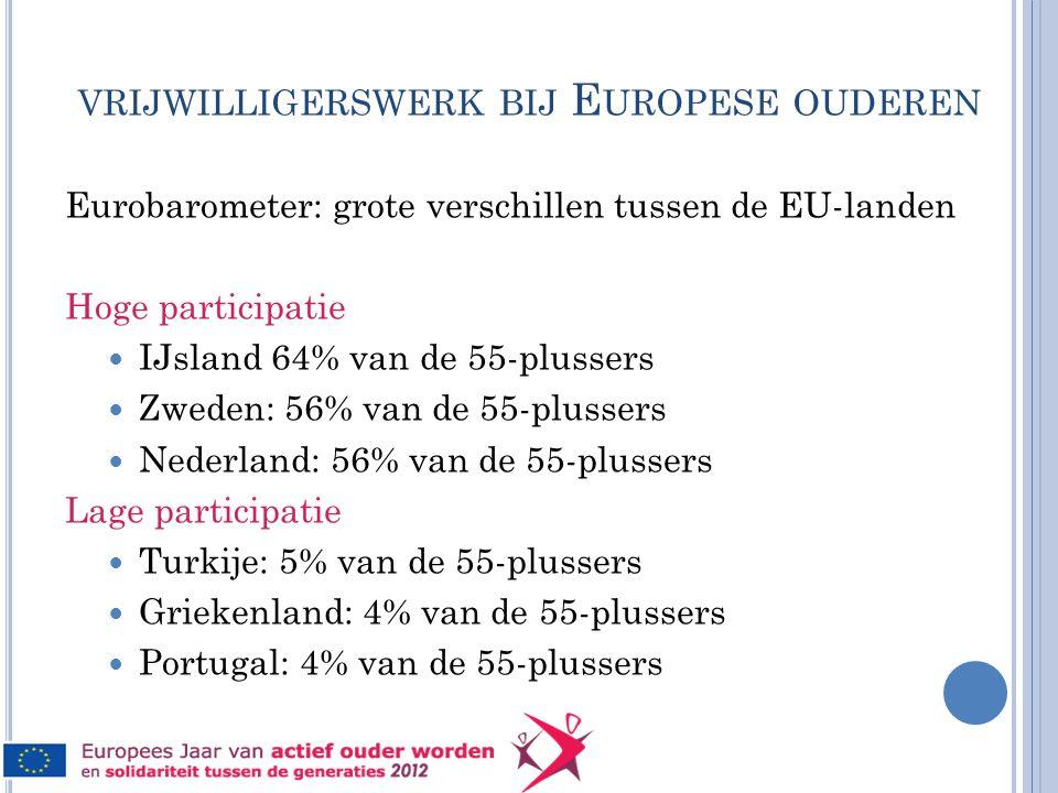 VRIJWILLIGERSWERK BIJ E UROPESE OUDEREN Eurobarometer: grote verschillen tussen de EU-landen Hoge participatie  IJsland 64% van de 55-plussers  Zweden: 56% van de 55-plussers  Nederland: 56% van de 55-plussers Lage participatie  Turkije: 5% van de 55-plussers  Griekenland: 4% van de 55-plussers  Portugal: 4% van de 55-plussers