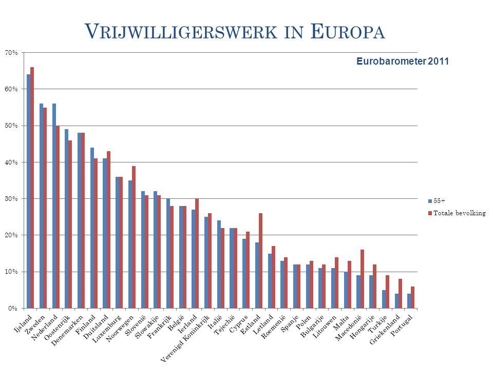 V RIJWILLIGERSWERK IN E UROPA Eurobarometer 2011