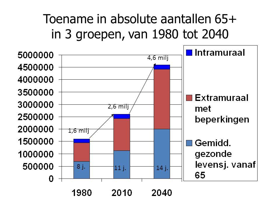 Toename in absolute aantallen 65+ in 3 groepen, van 1980 tot 2040 8 j.