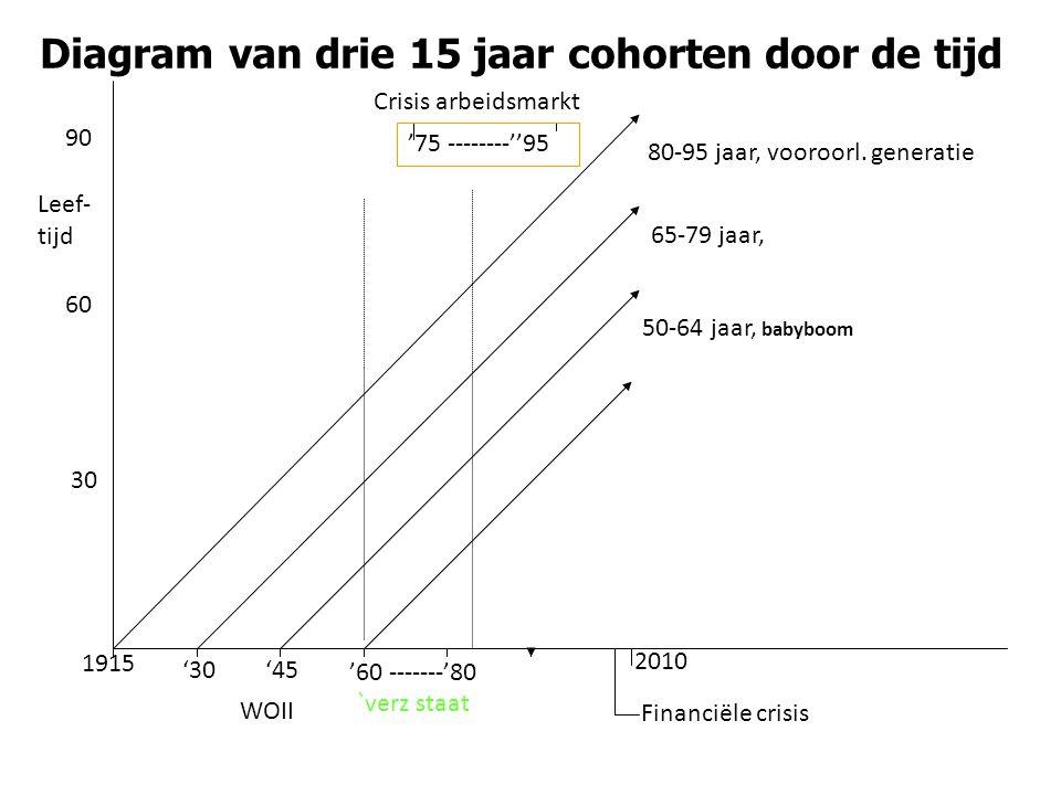 Diagram van drie 15 jaar cohorten door de tijd '60 -------'80 1915 '30'45 2010 80-95 jaar, vooroorl.