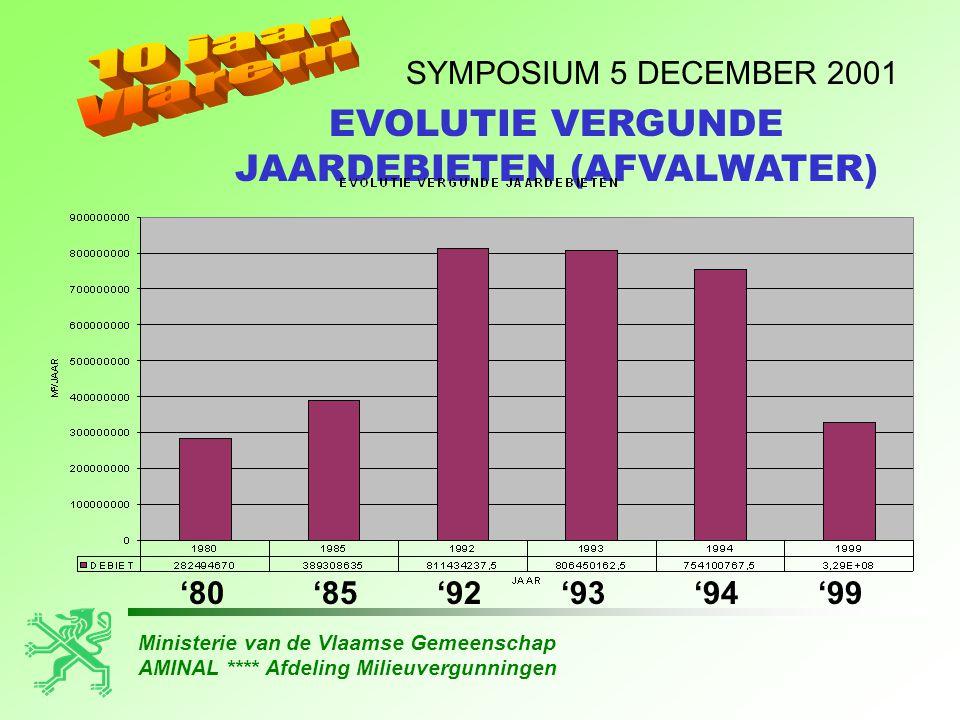 Ministerie van de Vlaamse Gemeenschap AMINAL **** Afdeling Milieuvergunningen SYMPOSIUM 5 DECEMBER 2001 EVOLUTIE VERGUNDE JAARDEBIETEN (AFVALWATER) '8
