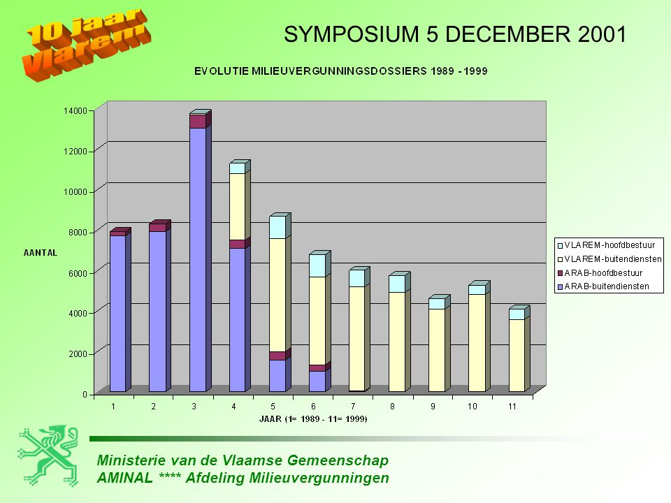 Ministerie van de Vlaamse Gemeenschap AMINAL **** Afdeling Milieuvergunningen SYMPOSIUM 5 DECEMBER 2001 • versnipperde en onvol- ledige milieuvoorwaarden • noodzaak van type- vergunningsvoorwaarden • alle voorwaarden (ook algemene en sectorale) op te leggen als bijlage bij vergunning ( V-bijlagen ) • afstandsregels niet afdwingbaar • afzonderlijke vergunning winning van grondwater vóór na VLAREM II •bundeling van alle milieuvoorwaarden • afstandregels wèl afdwingbaar • eenvormige meet- strategie afzonderlijke vergun- ning voor winning van grondwater decreet bedrijfsinterne milieuzorg (in 1996 in VLAREM II)