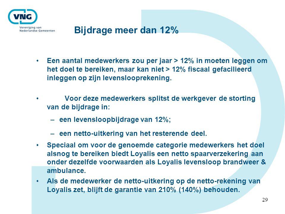 29 Bijdrage meer dan 12% •Een aantal medewerkers zou per jaar > 12% in moeten leggen om het doel te bereiken, maar kan niet > 12% fiscaal gefacilieerd inleggen op zijn levenslooprekening.