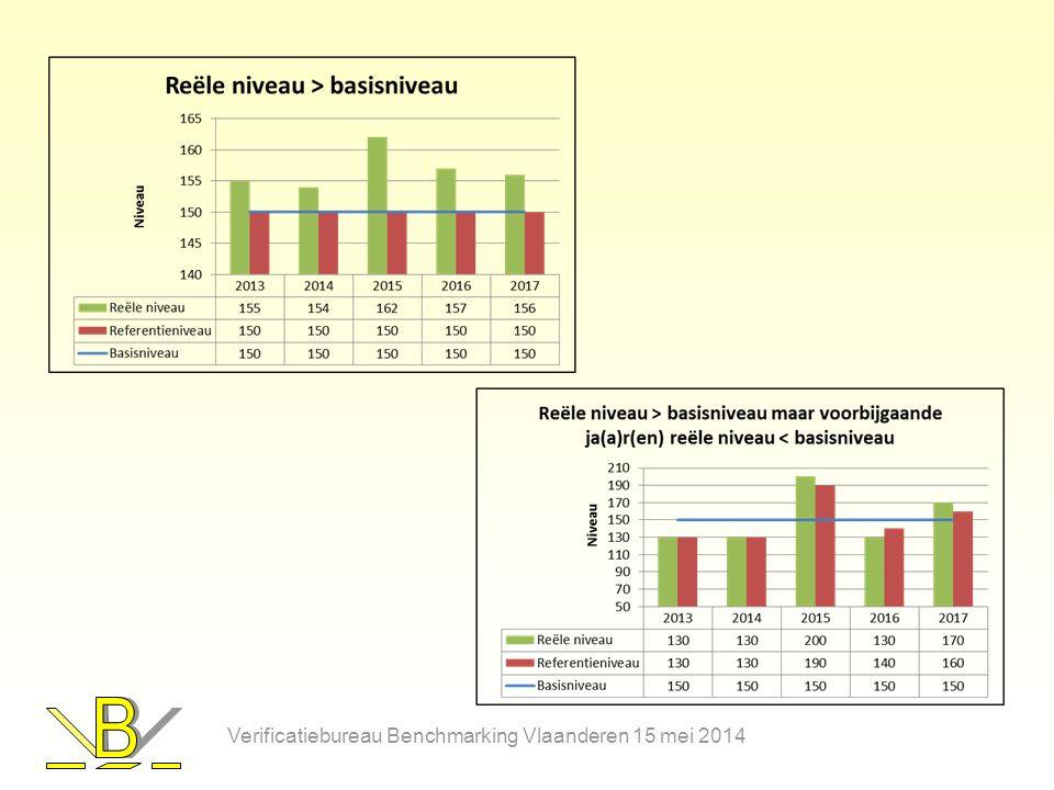 Definities De fall-back methode is gebaseerd op elektricteitsverbruik 1 Basiselektriciteitsverbruik 2 Referentie-elektriciteitsverbruik Analoge definities & berekeningen als voor de productievolumes bij benchmarking Verificatiebureau Benchmarking Vlaanderen 15 mei 2014