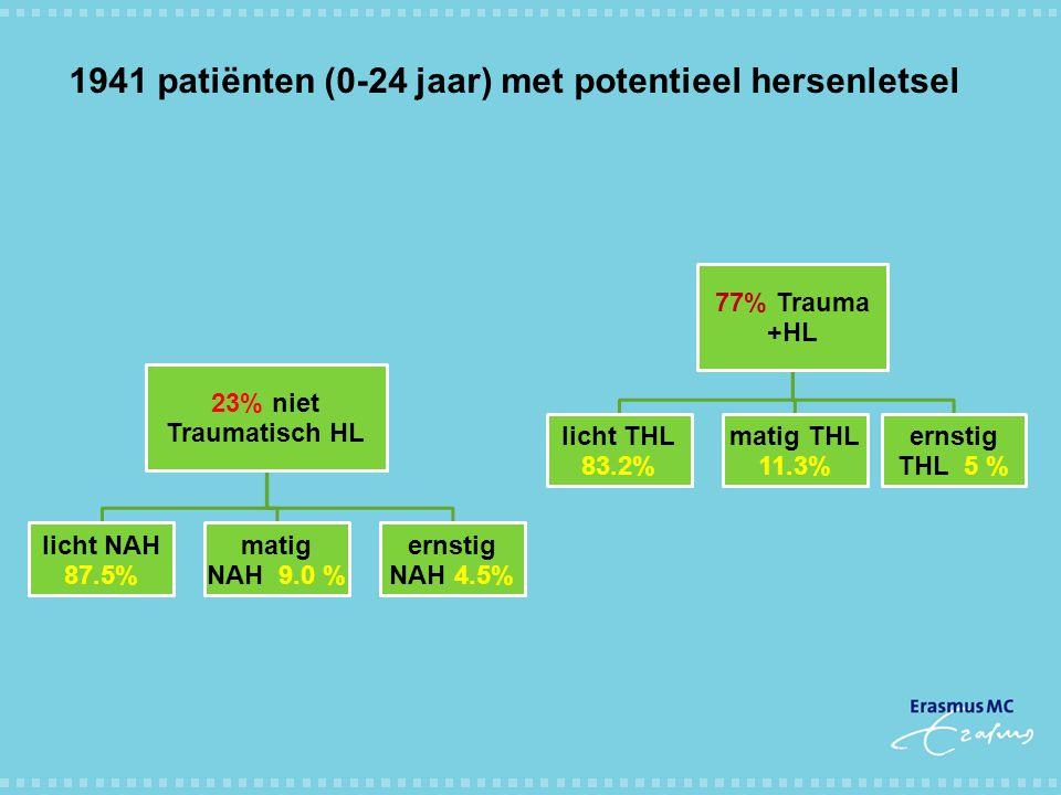1941 patiënten (0-24 jaar) met potentieel hersenletsel 23% niet Traumatisch HL licht NAH 87.5% matig NAH 9.0 % ernstig NAH 4.5% 77% Trauma +HL licht T