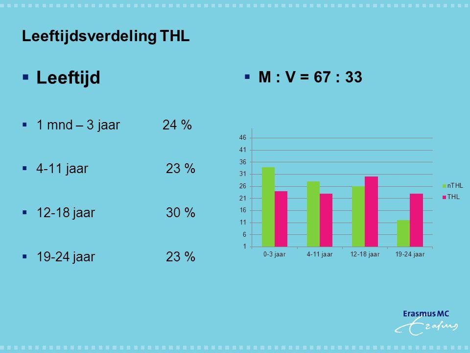 Leeftijdsverdeling THL  Leeftijd  1 mnd – 3 jaar24 %  4-11 jaar 23 %  12-18 jaar 30 %  19-24 jaar 23 %  M : V = 67 : 33