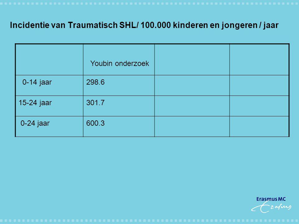 Incidentie van Traumatisch SHL/ 100.000 kinderen en jongeren / jaar Youbin onderzoek 0-14 jaar298.6 15-24 jaar301.7 0-24 jaar600.3