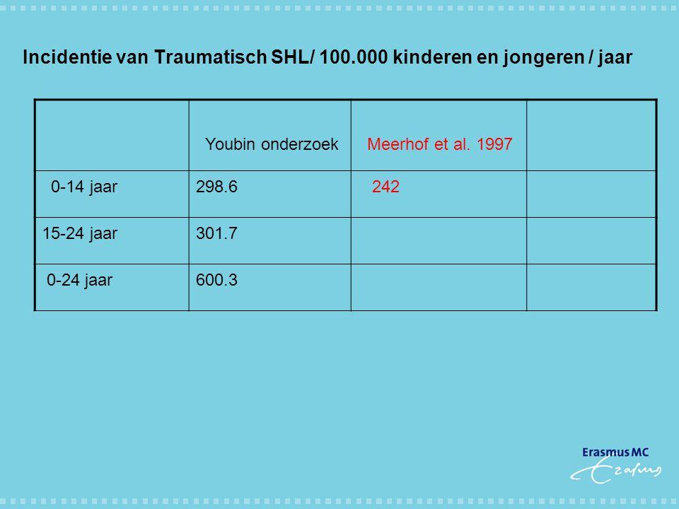 Incidentie van Traumatisch SHL/ 100.000 kinderen en jongeren / jaar Youbin onderzoek Meerhof et al. 1997 0-14 jaar298.6 242 15-24 jaar301.7 0-24 jaar6