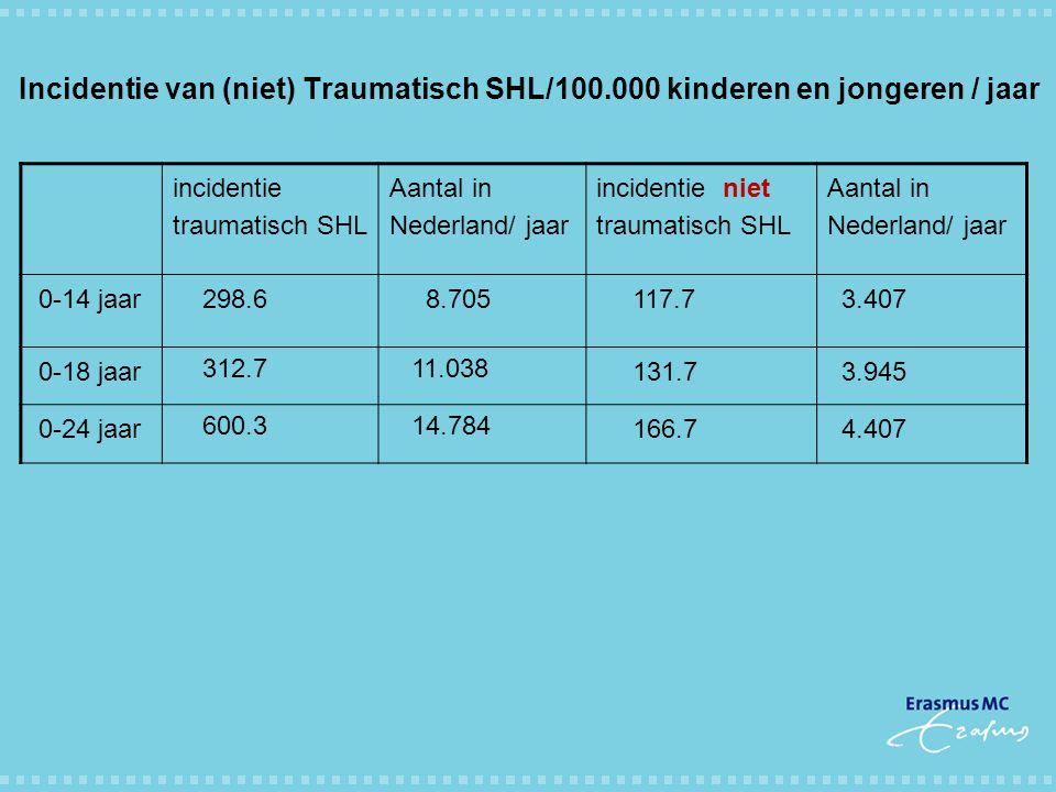 Incidentie van (niet) Traumatisch SHL/100.000 kinderen en jongeren / jaar incidentie traumatisch SHL Aantal in Nederland/ jaar incidentie niet traumat