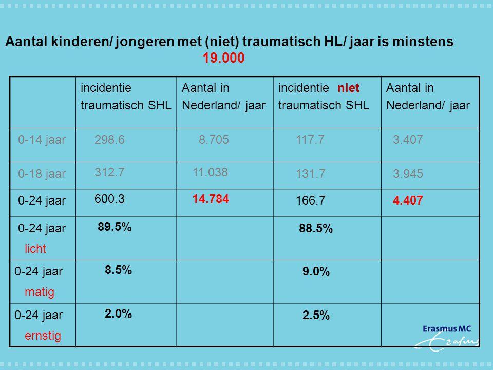 Aantal kinderen/ jongeren met (niet) traumatisch HL/ jaar is minstens 19.000 incidentie traumatisch SHL Aantal in Nederland/ jaar incidentie niet trau