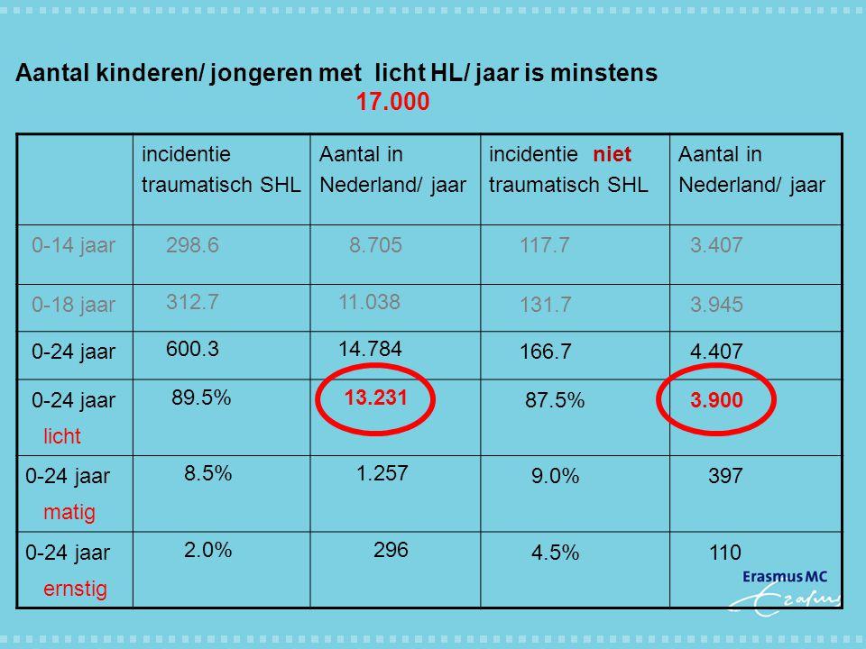 Aantal kinderen/ jongeren met licht HL/ jaar is minstens 17.000 incidentie traumatisch SHL Aantal in Nederland/ jaar incidentie niet traumatisch SHL A