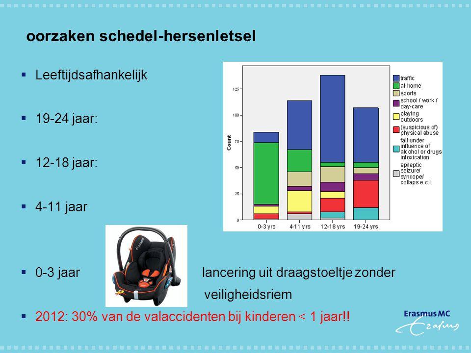 oorzaken schedel-hersenletsel  Leeftijdsafhankelijk  19-24 jaar:  12-18 jaar:  4-11 jaar  0-3 jaar lancering uit draagstoeltje zonder veiligheids