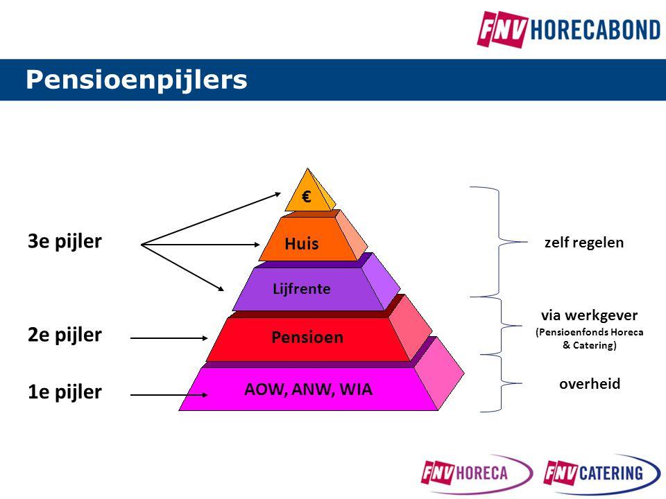 Huis € Lijfrente Pensioen AOW, ANW, WIA 3e pijler 2e pijler 1e pijler zelf regelen via werkgever (Pensioenfonds Horeca & Catering) Pensioenpijlers ove