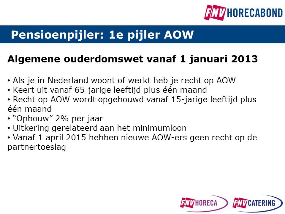 Algemene ouderdomswet vanaf 1 januari 2013 • Als je in Nederland woont of werkt heb je recht op AOW • Keert uit vanaf 65-jarige leeftijd plus één maan