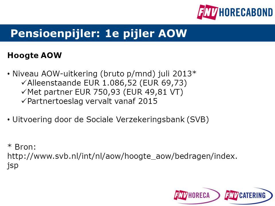 Hoogte AOW • Niveau AOW-uitkering (bruto p/mnd) juli 2013*  Alleenstaande EUR 1.086,52 (EUR 69,73)  Met partner EUR 750,93 (EUR 49,81 VT)  Partnert