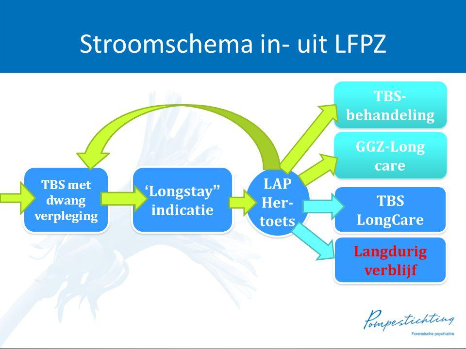 """Stroomschema in- uit LFPZ TBS met dwang verpleging TBS met dwang verpleging 'Longstay"""" indicatie 'Longstay"""" indicatie LAP Her- toets LAP Her- toets TB"""