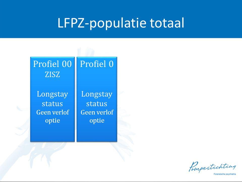 LFPZ-populatie totaal Profiel 00 ZISZ Longstay status Geen verlof optie Profiel 00 ZISZ Longstay status Geen verlof optie Profiel 0 Longstay status Ge