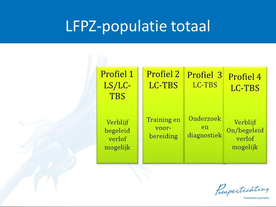 LFPZ-populatie totaal Profiel 1 LS/LC- TBS Verblijf begeleid verlof mogelijk Profiel 1 LS/LC- TBS Verblijf begeleid verlof mogelijk Profiel 2 LC-TBS T