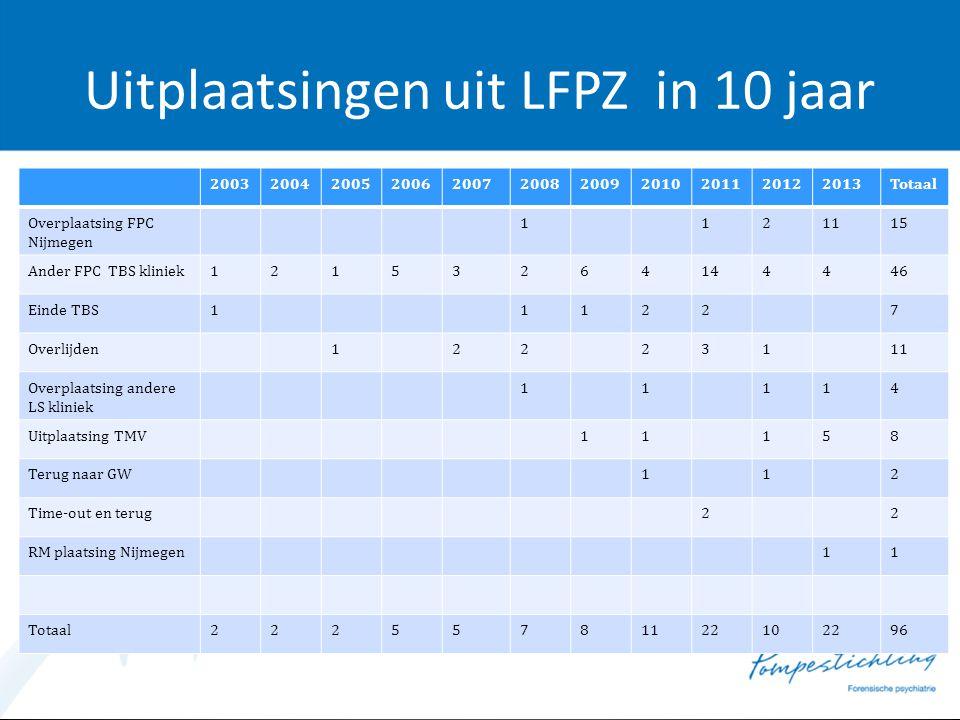 Uitplaatsingen uit LFPZ in 10 jaar 20032004200520062007200820092010201120122013Totaal Overplaatsing FPC Nijmegen 1121115 Ander FPC TBS kliniek12153264