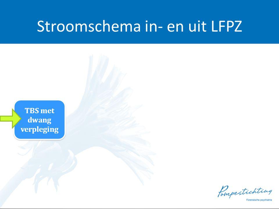 Stroomschema in- en uit LFPZ TBS met dwang verpleging TBS met dwang verpleging