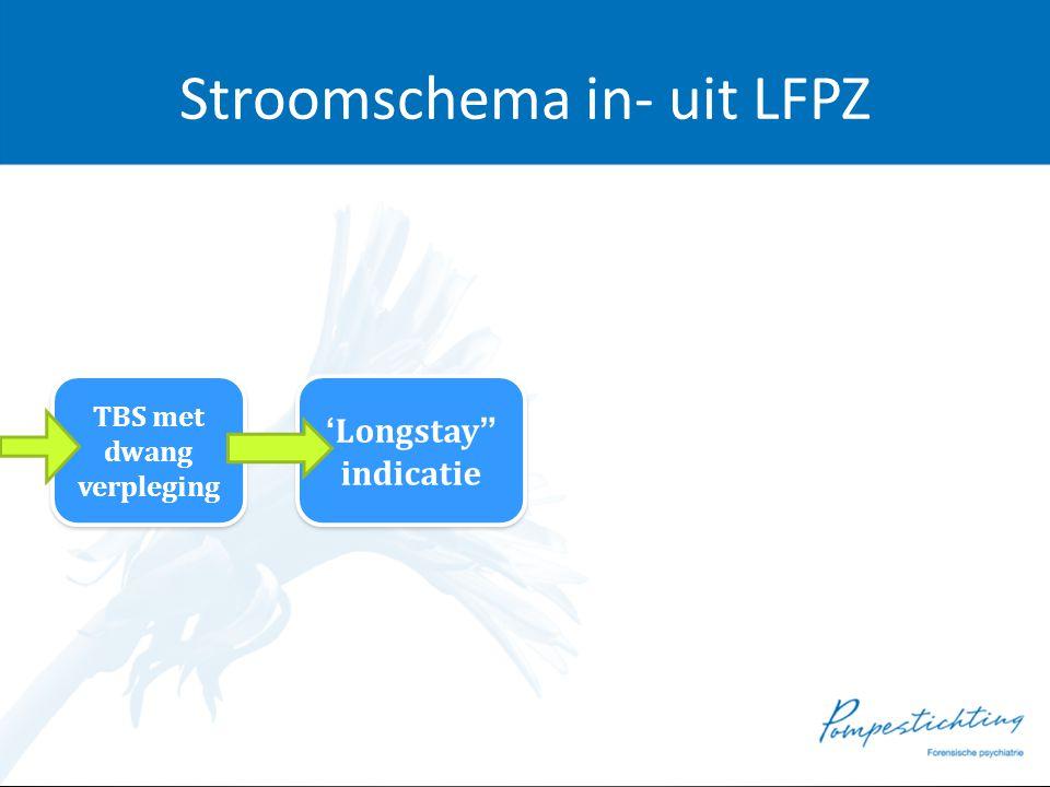 """Stroomschema in- uit LFPZ TBS met dwang verpleging TBS met dwang verpleging 'Longstay"""" indicatie 'Longstay"""" indicatie"""